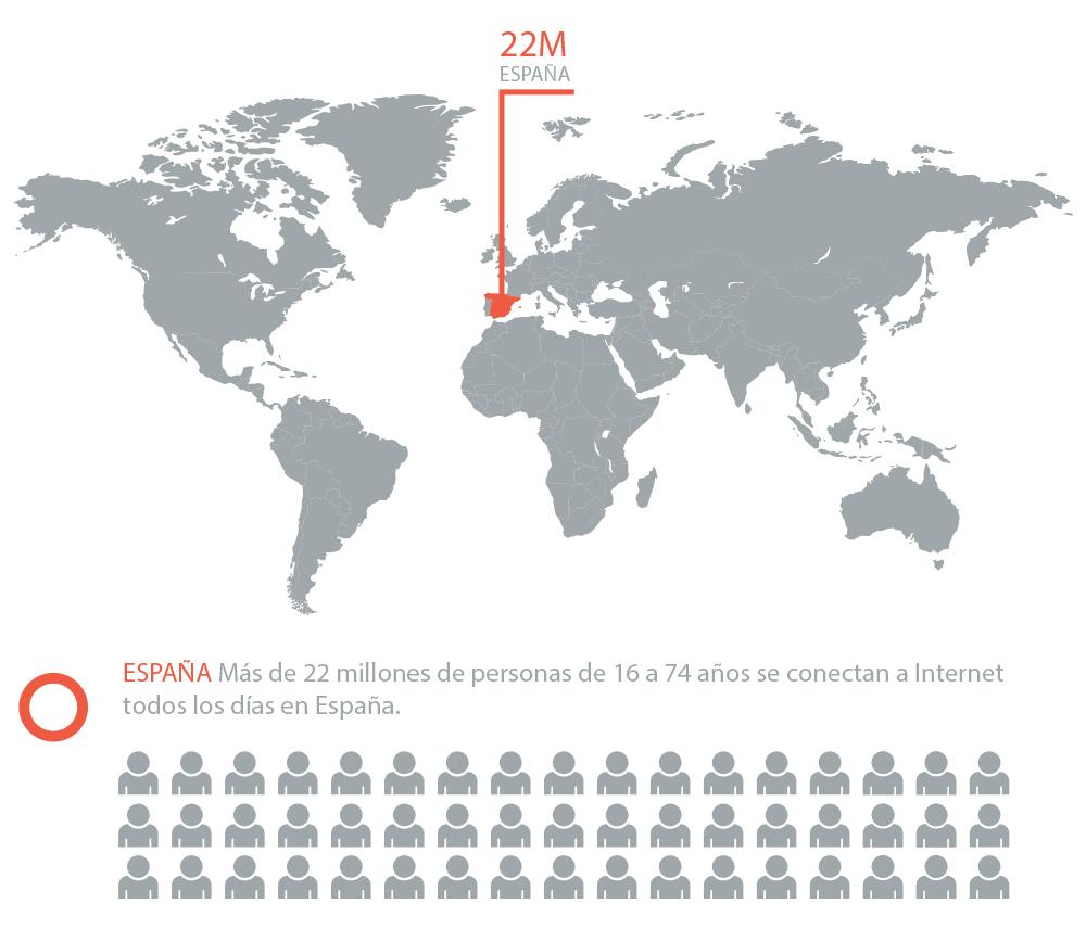 22Millones de personas se conectan en españa. Imagen de Imaginecreativo.com by Sergio Sediles